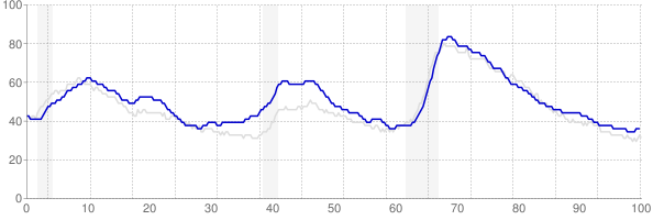 Washington monthly unemployment rate chart from 1990 to January 2019